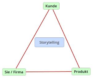Storytelling- zwischen Kunde Firma und Produkt